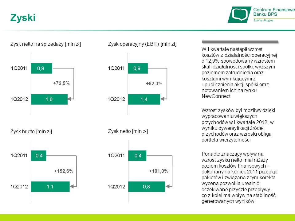 Zyski Zysk netto na sprzedaży [mln zł] Zysk operacyjny (EBIT) [mln zł]